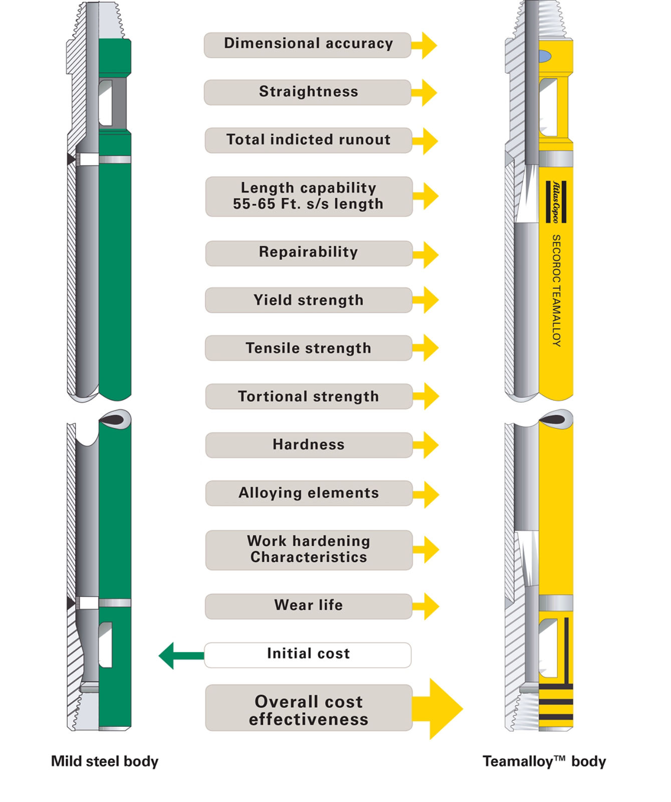 Drill pipe comparison